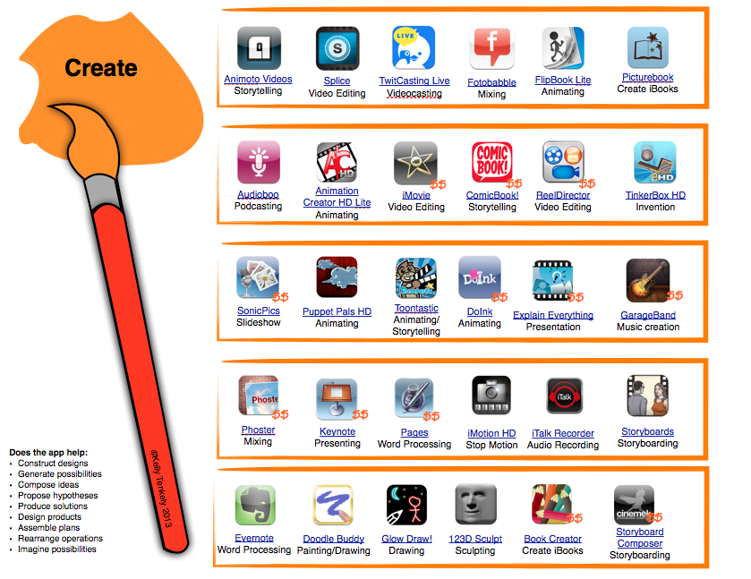 Bloom's Taxonomy apps- Kelly Tenkely iLearn Technology
