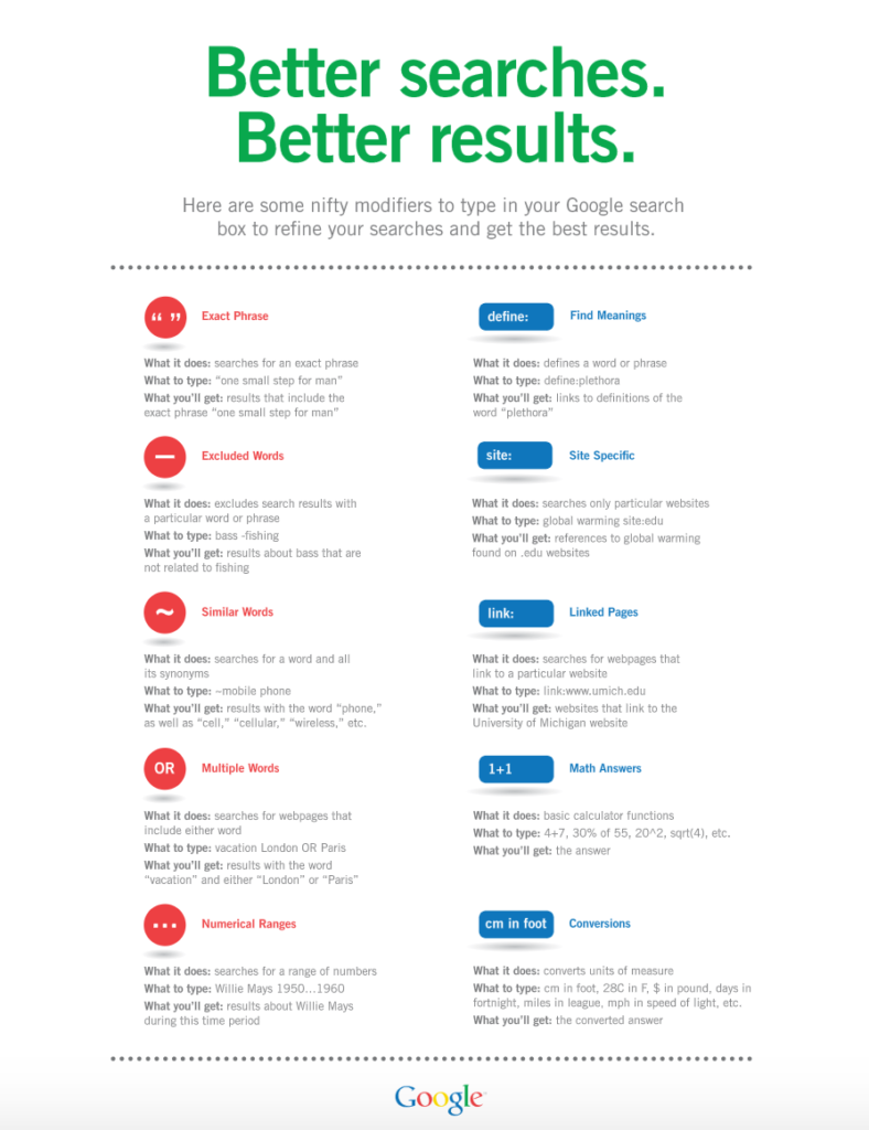 Google Modifier Cheat Sheet for Students
